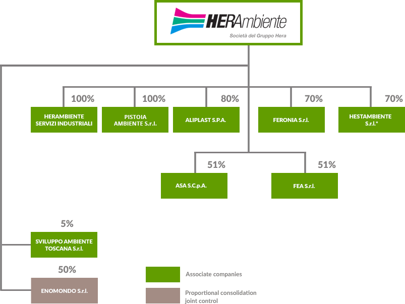Herambiente corporate structure